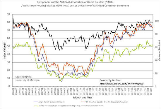 Along with consumer sentiment, the components of the Housing Market Index (HMI) are just idling to languishing.
