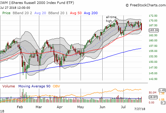 The iShares Russell 2000 ETF (IWM) cracked 50DMA support for the first time in almost 3 months. A close below the June low would confirm the toppy action IWM has displayed all month.
