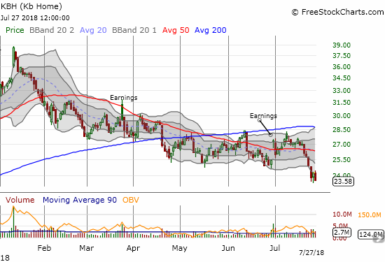 KB Home (KBH) suffered a major and bearish breakdown last week. KBH closed near a 10-month low which aligns with the pop the stock got from October earnings.