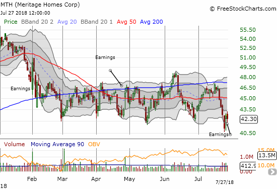 "Meritage Homes (MTH) broke down below its trading range only to get ""saved"" by its earnings report."