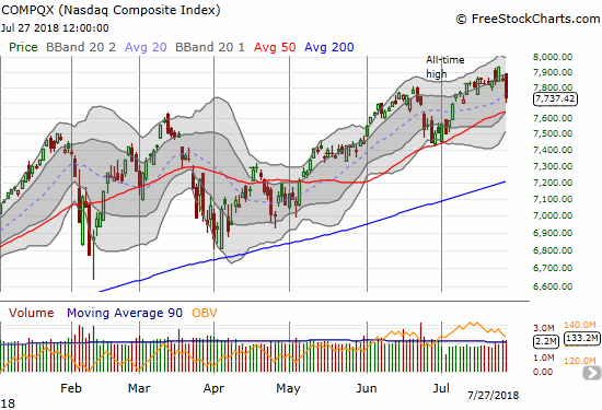 The NASDAQ dropped from a new all-time high to a two-week low in two days. With a close below its 20DMA, the tech-laden index looks ready to retest 50DMA support.