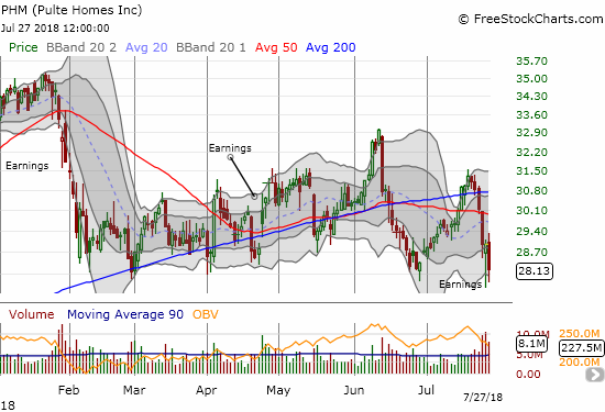 Pulte Home (PHM) is precariously close to a major, and very bearish, breakdown to new multi-month lows.