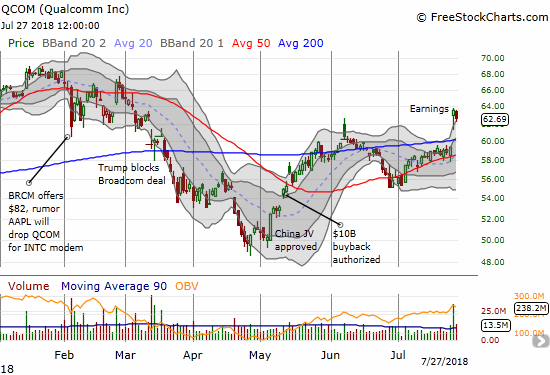 Qualcomm (QCOM) made a statement last week with a bullish post-earnings breakout. Sellers the next day could not even hold the stock at the upper-BB.