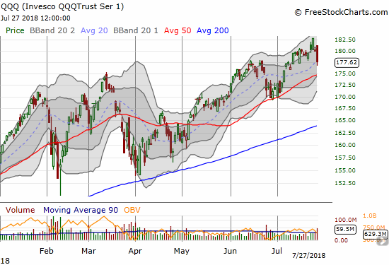 The Invesco QQQ Trust (QQQ) also dropped from a fresh all-time high to a 2-week close in 2 days. Buyers managed to cling to 20DMA support. A test of 50DMA support is likely still in the cards given NASDAQ weakness.