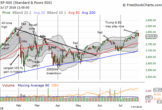 The S&P 500 (SPY) rose with its lower Bollinger Band (BB) and swung widely along the way.