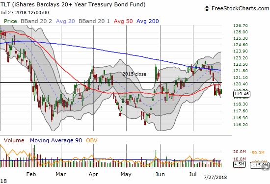 The iShares 20+ Year Treasury Bond ETF (TLT) smashed through 50DMA support to start the week but could not make further downward progress.