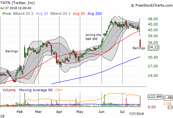 Twitter (TWTR) received a 20.5% post-earnings beatdown that made a mockery of 50DMA support. With a close at the intraday low and extremely heavy selling, a test of uptrending 200DMA support seems very likely.