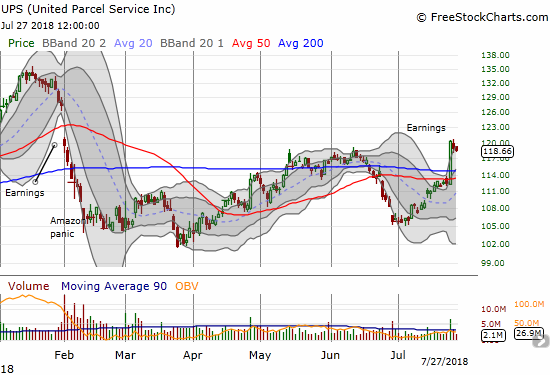 United Parcel Service made a very bullish post-earnings 200DMA breakout. After two days of mild selling, the breakout still held.