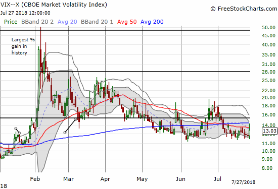 The volatility index, the VIX, tried to break free of the recent churn but failed. Still, the 12 level is looking more and more like solid support.