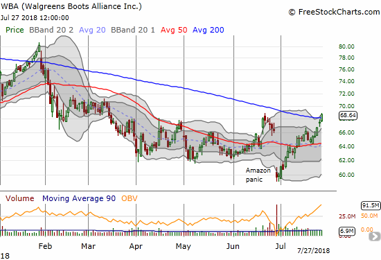 Walgreens Boots Alliance (WBA) made a full recovery from the latest Amazon Panic. WBA even closed the week with a small breakout above 200DMA resistance.