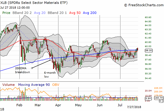 The Materials Select Sector SPDR ETF (XLB) is showing surprising shade of strength. While XLB could not hold its small 200DMA breakout, its 200DMA is guiding the index higher ever so slowly.