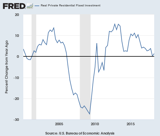 Real domestic fixed residential investment has been on a decelerating trend since peak annual growth in 2012 and 2013. A drop through zero will raise major alarm bells given the pattern from the last two recessions.