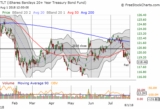 The iShares 20+ Year Treasury Bond ETF (TLT) confirmed another 50DMA breakdown with a gap down and 0.6% loss.
