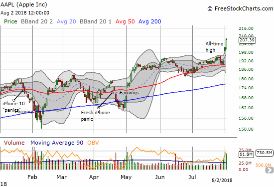 Apple (AAPL) just could not have made a better entrance into the trillion dollar kingdom. With two straight days closing well above its upper-Bollinger Band (BB), AAPL is extremely over-stretched. For now, no one cares...