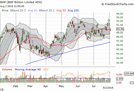 BHP Billiton (BHP) quickly lost its breakout to a new 3+ year high. The stock is back to struggling with its 50DMA.