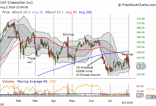 Caterpillar (CAT) is back to struggling with the market selling the stock despite good headline earnings results. The downtrending 50DMA served as tight resistance.