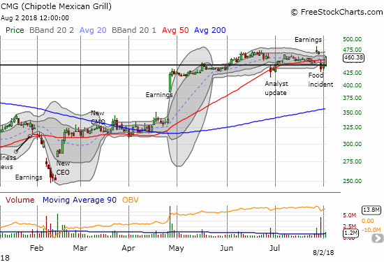 "Chipotle Mexican Grill (CMG) staged a quick comeback from what looked like a damaging gap down. Still, the post-earnings ""evening star"" pattern looms like formidable resistance."
