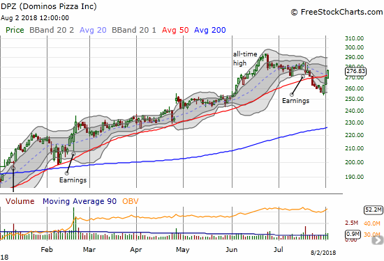 Dominos Pizza (DPZ) came back against 50DMA resistance with a vengeance!