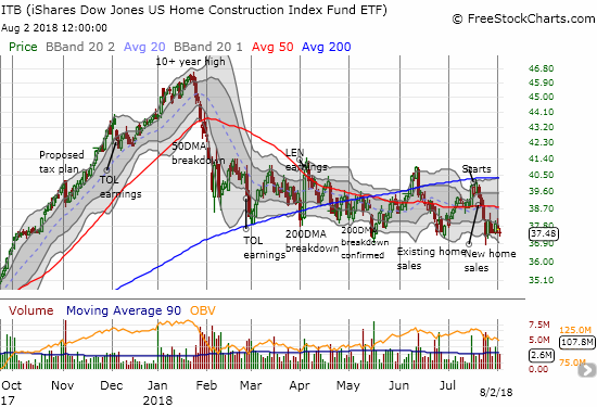 The iShares US Home Construction ETF (ITB) flamed out in January and has struggled ever since then.