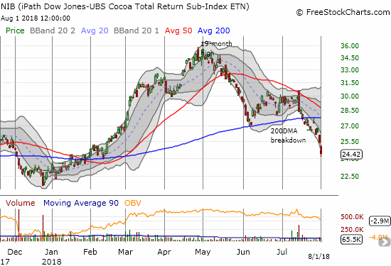 The iPath Bloomberg Cocoa SubTR ETN (NIB) has sold off from a 19-month high at the beginning of May to a near reversal of the entire rally off the December retest of all-time lows.