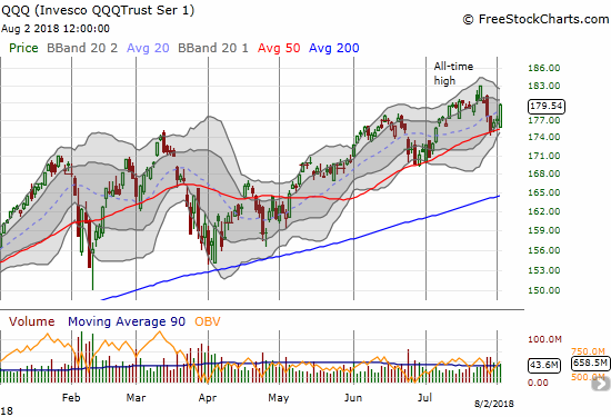 The Invesco QQQ Trust (QQQ) gained 1.4% in a move that looks just like the NASDAQ's successful test of 50DMA support.