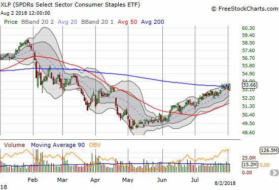 The Consumer Staples Select Sector SPDR ETF (XLP) is rallying under the radar with a bullish 200DMA breakout. Follow-through buying will get me into some call options on the lagging index.