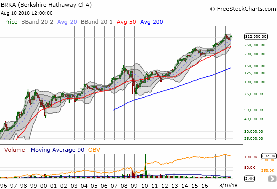 Along with its cash, the price of Berkshire Hathaway (BRKA) has a knack for making all-time highs over extended periods of time.  Can you tell exactly where the sign of a top occurs...?