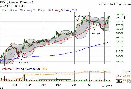 Dominos Pizza (DPZ) confirmed its 50DMA breakout with another surge this week. Now can the stock keep powering through its all-time high?