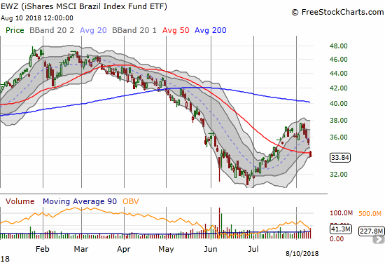The iShares MSCI Brazil Capped ETF (EWZ) is selling off anew with losses each day of last week on its way to a 50DMA breakdown.