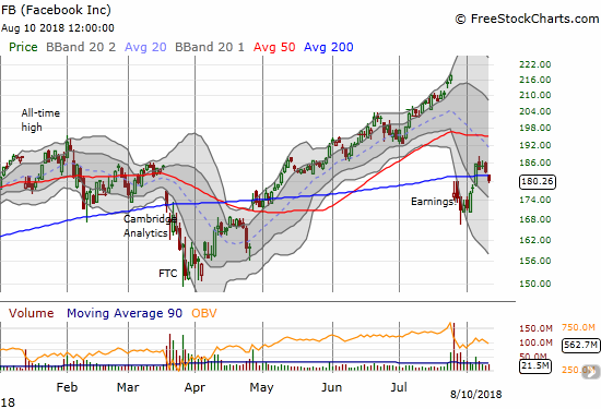 Facebook (FB) gapped down below its 200DMA for a freshly bearish move.
