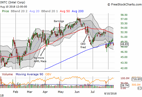 Intel (INTC) is looking bearish again with a large gap down below its 200DMA.