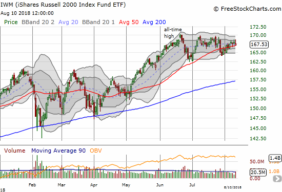 The iShares Russell 2000 ETF (IWM) is struggling to break free of its 50DMA and challenge its all-time high.
