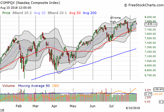 The NASDAQ also came within 9 points off another all-time high. Friday's gap down puts the uptrending 50DMA into play.