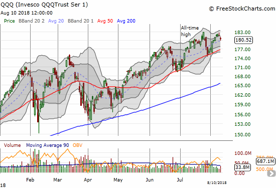 The Invesco QQQ Trust (QQQ) bounced firmly off 20DMA support, but Friday's gap down still puts its 50DMA support back into play.