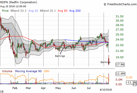 Redfin (RDFN) experienced a post-earnings collapse to an all-time low.