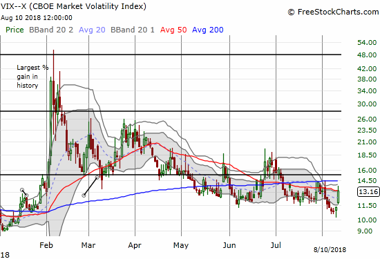 The volatility index, the VIX, jumped leapt from extremely low territory but still faded from its high of the day.