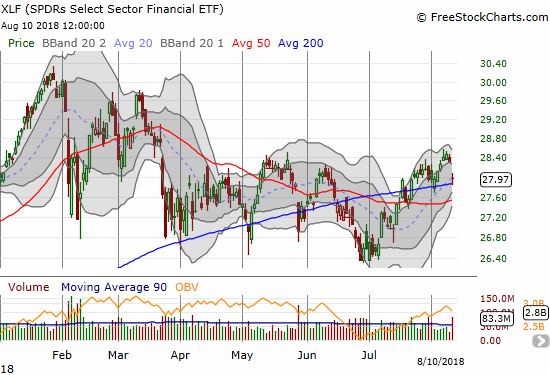 The Financial Select Sector SPDR ETF (XLF) retested 200DMA support in the wake of fears in the financial sector.