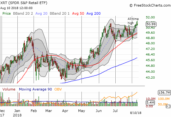 Retailers finally came back strong in 2018. Are they up for this technical challenge at all-time highs for SPDR S&P Retail ETF (XRT)?