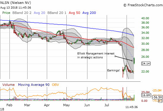 Nielsen (NLSN) gapped up strongly on news of Elliot's interest in pursuing a deal, but a subsequent fade threatens a print for a new post-earnings high.