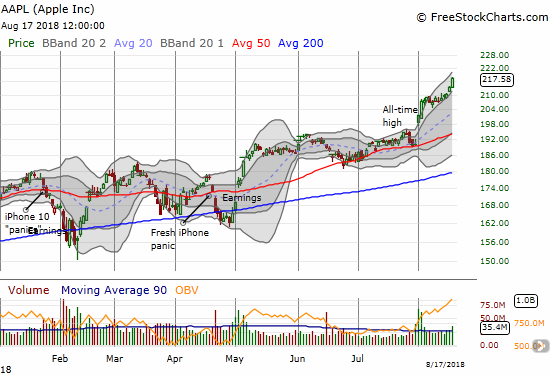 Apple (AAPL) launched into another all-time high as the upper-Bollinger Band (BB) provided ample support.