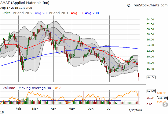 Applied Materials (AMAT) hit a near 52-week low as a post-earnings 7.7% loss seemed to confirm a massive topping pattern.