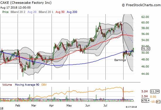 The Cheesecake Factory (CAKE) is quietly trying to make a post-earnings recovery with a close above its 200DMA.