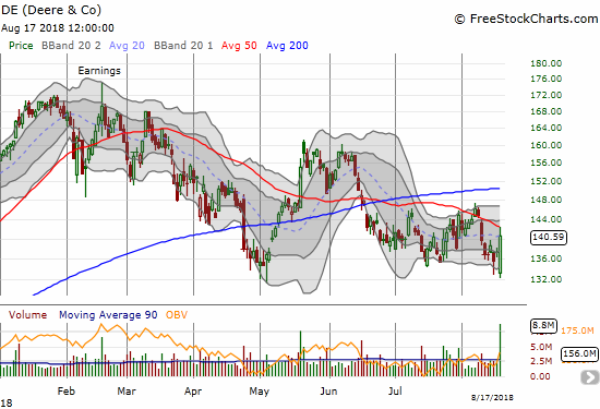 Deere & Co. (DE) attracted enough buying interest to turn a bearish gap down toward intraday 2018 lows to a bullish engulfing bottoming pattern.