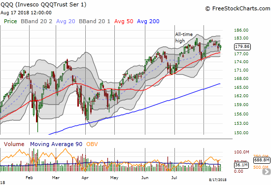 The Invesco QQQ Trust (QQQ) bounced off the week's low to close flat on the day.