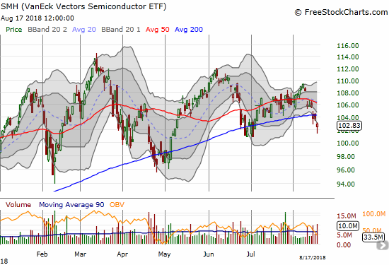 The VanEck Vectors Semiconductor ETF (SMH) is struggling with another 200DMA breakdown.