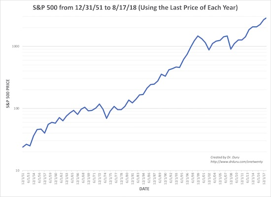 The S&P 500 (SPY) is biased for gains