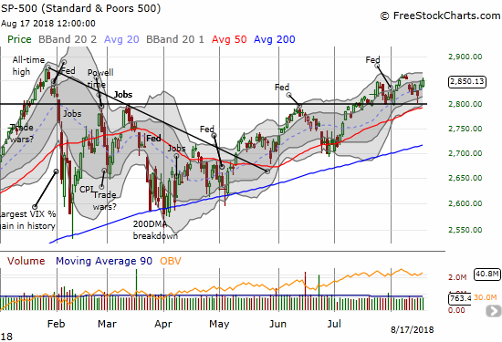 The S&P 500 (SPY) punched its way to a high for the week and into last week's gap down.