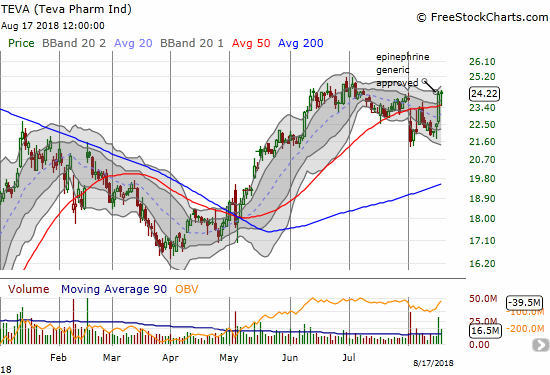 Teva Pharmaceutical Industries (TEVA) quickly recovered from a 50DMA breakdown thanks to the FDA's approval.