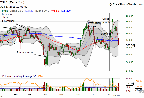 Sellers are secured in their advantage as they press Tesla (TSLA) into a near post-earnings roundtrip. Today's 8.9% loss created a 50 and 200DMA breakdown.