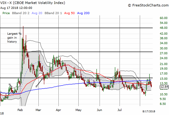 Faders pressed the volatility index, the VIX, once again - back to the muck of the previous range.